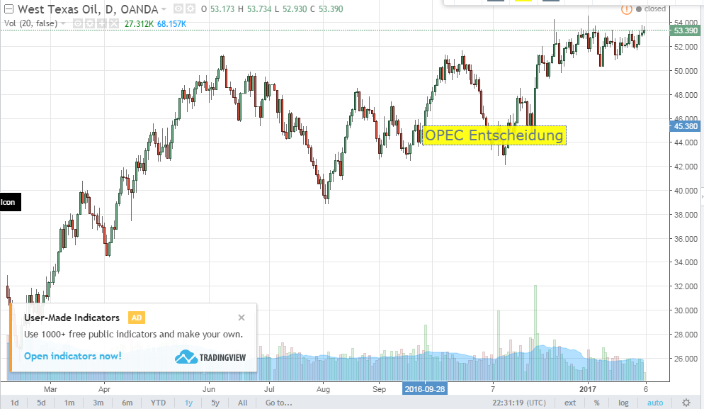 TradingView-Chart-Öl-OPEC