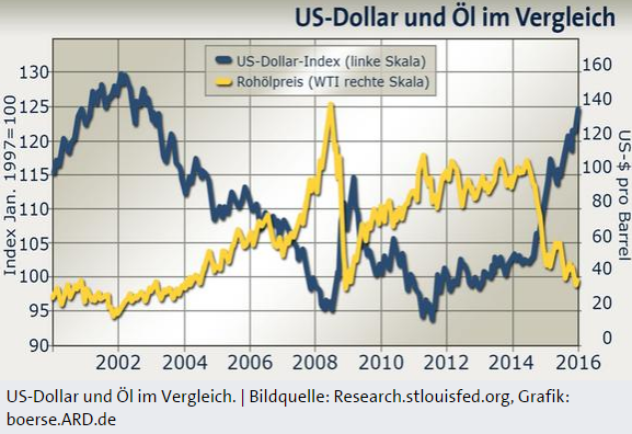 USD-ÖL-Korrelation