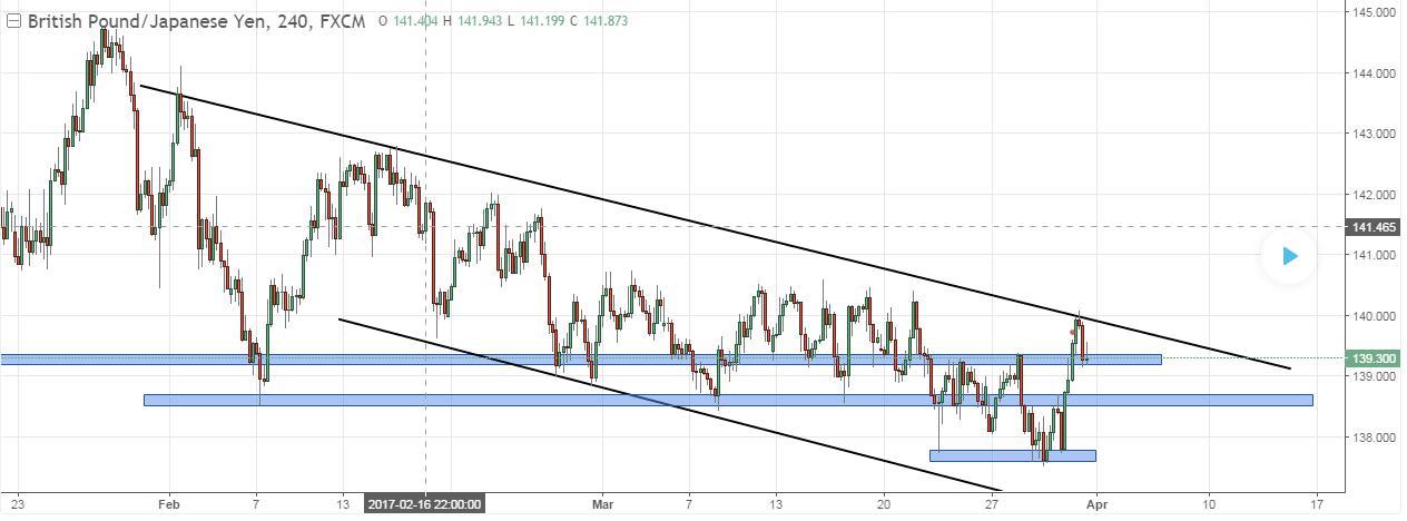 GBP-JPY-Chart-Tradingview-Trendlinie-abwärts