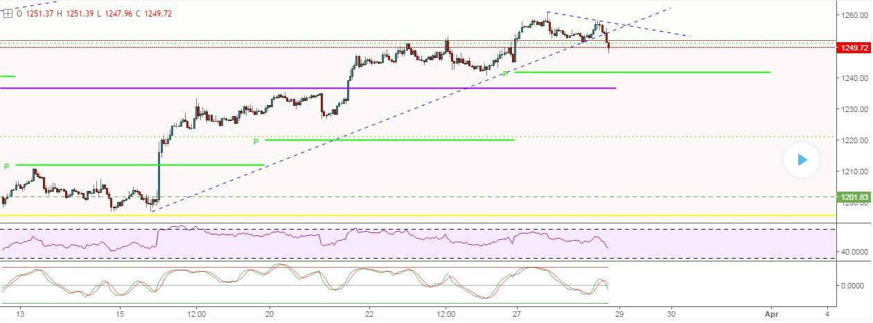 Chart-Uptrend-Linie-Break