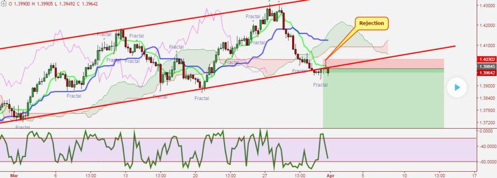Tradingview-Chart-Trendlinie-Bruch