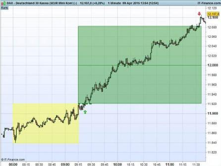 Open-Range-Breakout-Strategie im DAX