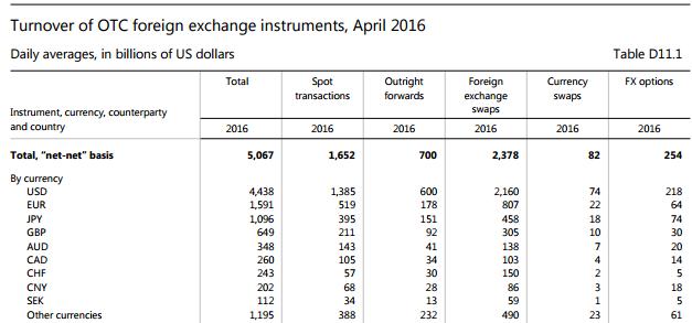BIS Tabelle FX Umsätze