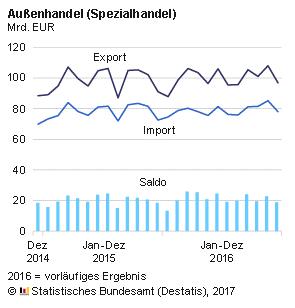Destatis Außenhandel Bilanz