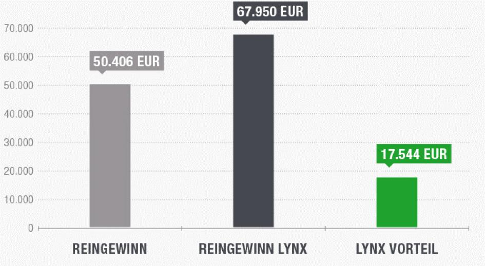 Lynx Liquiditätsvorteil Rechnung