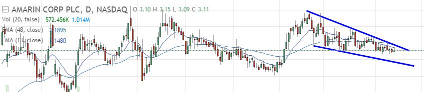 Amarin EMA Tradingview