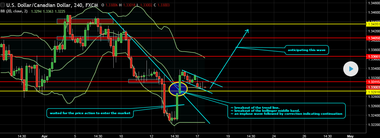 USD CAD Trendlinie BB Tradingview