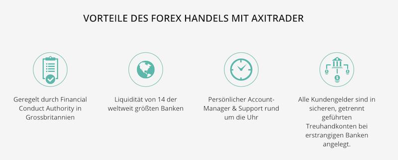 Zahlreiche Vorteile beim Trading mit AxiTrader