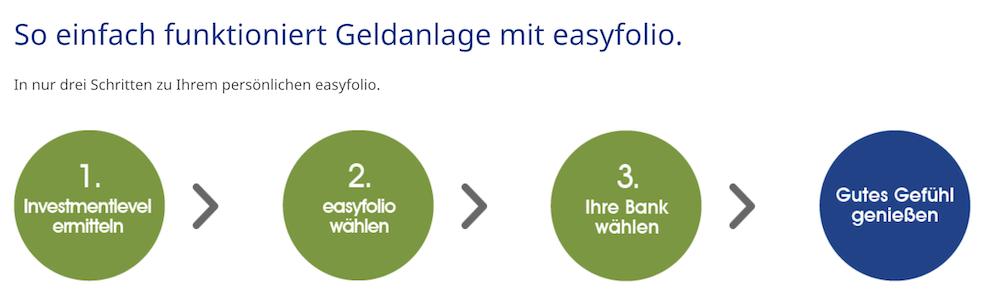 easyfolio Geldanlage Funktionsweise