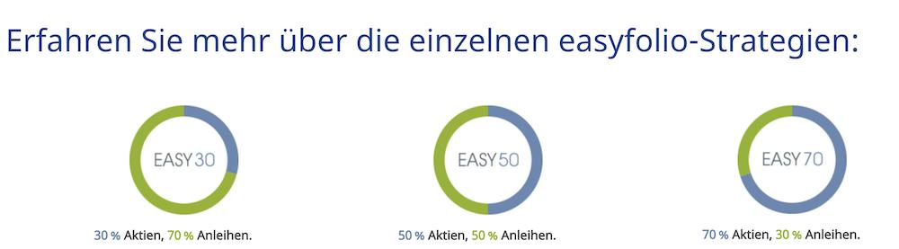 easyfolio Anlagestrategien