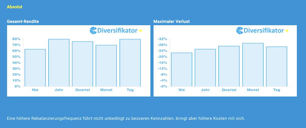 Diversifikator Rebalancing