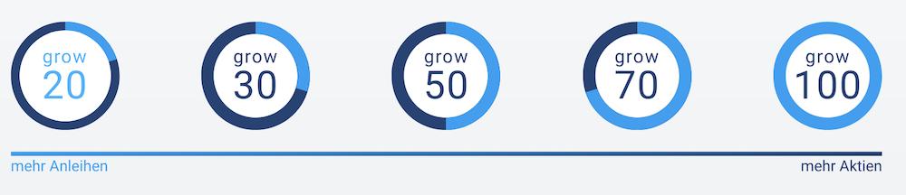 growney Anlagestrategie